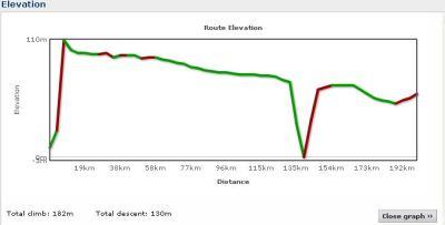 Elevation profile Day 10