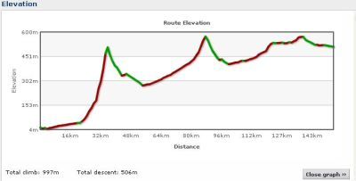 Elevation profile Day 16