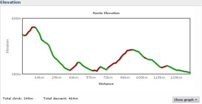 Elevation profile Day 17