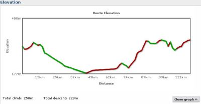 Elevation profile Day 18