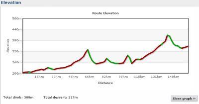 Elevation profile Day 2