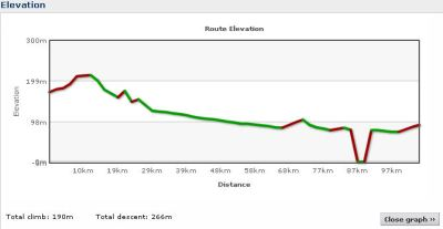 Elevation profile Day 20