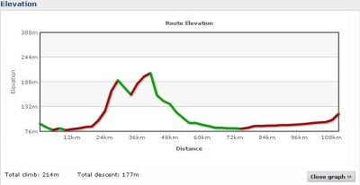Elevation profile Day 21