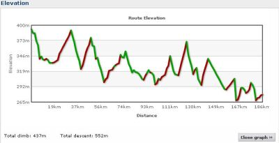 Elevation profile Day 5