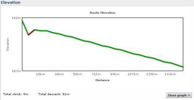 Elevation profile Day 7