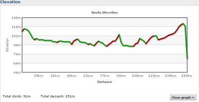 Elevation profile Day 8