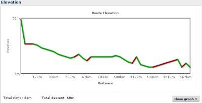 Elevation profile Day 9