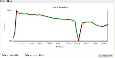 Elevation profile Day 10