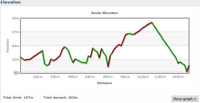 Elevation profile Day 12