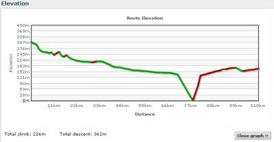 Elevation profile Day 19