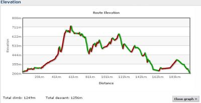 Elevation profile Day 25
