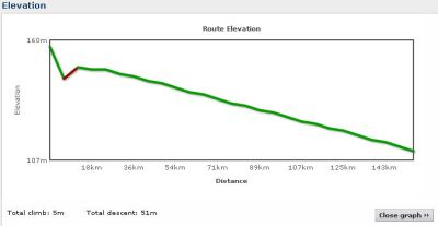Elevation profile Day 7
