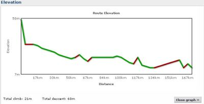 Elevation profile Day 9